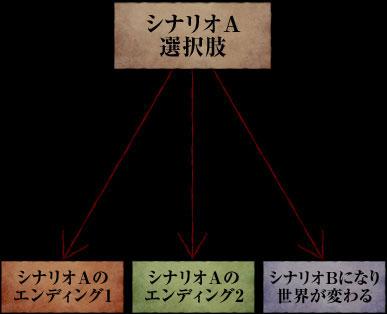 サウンドノベル解説図